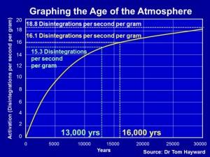 C14 Age Atmosphere