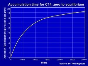 C4 Zero to Equilibrium