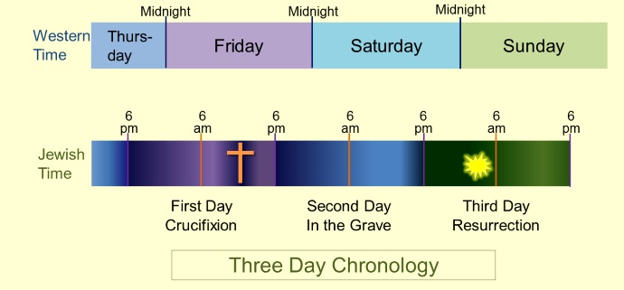 Wednesday Crucifixion  If It Was 3 Days And 3 Nights Before Jesus Rose From The Dead  Did He Die
